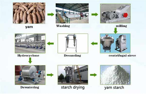 yam-flour-production-companies-in-nigeria