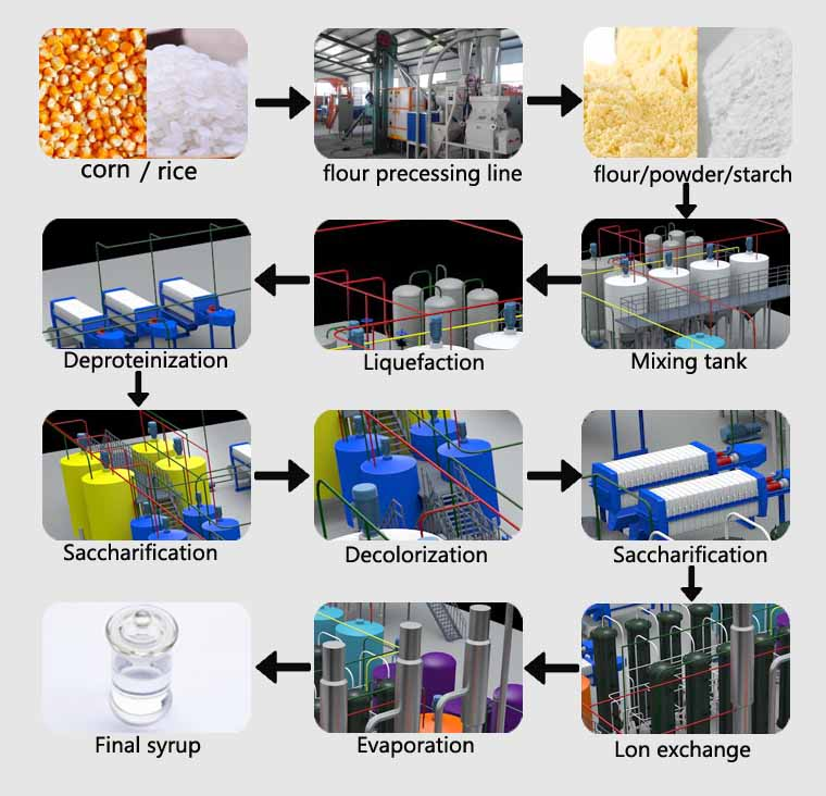 maltose syrup processing line flow chart