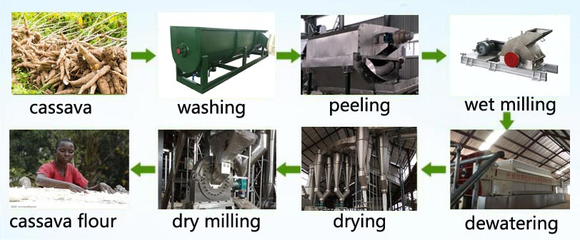 Cassava Flour production machine flow process chart