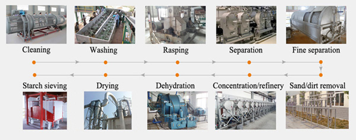 Cassava-processing-machines-in-china