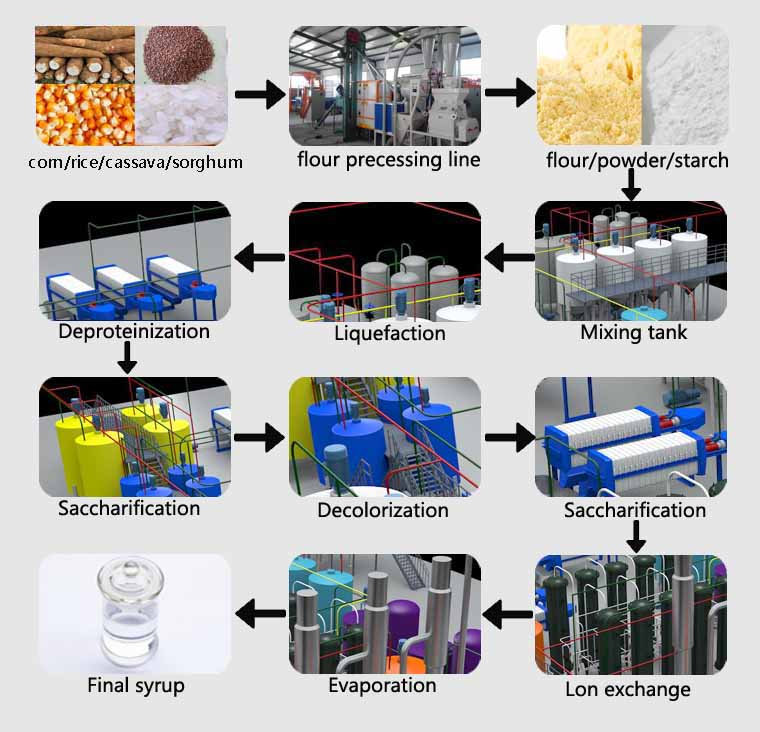 High-fructose-syrup-processing-machine