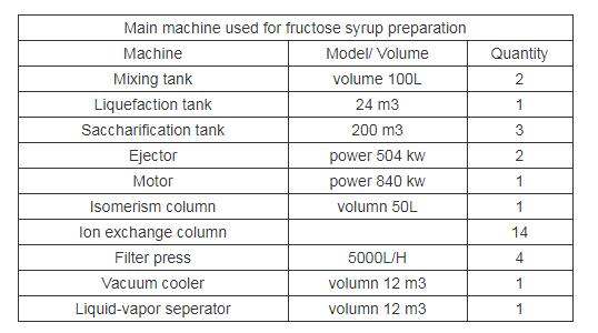 Main-machine-used-for-fructose-syrup-preparation