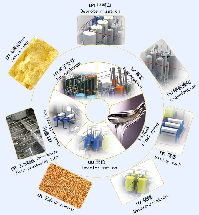 New-technology-corn-syrup-production-process