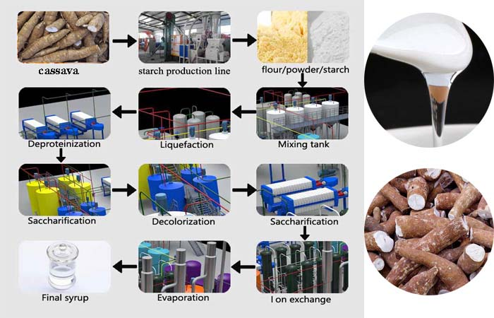 Cassava-glucose-syrup-production-line